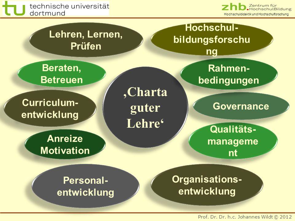 Prof. Dr. Dr. h.c. Johannes Wildt © 2012 Hochschuldidaktik und Hochschulforschung Charta guter Lehre Charta guter Lehre Lehren, Lernen, Prüfen Lehren,