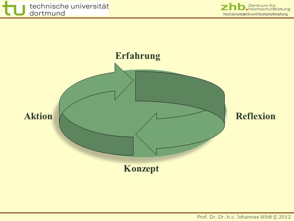 Prof. Dr. Dr. h.c. Johannes Wildt © 2012 Hochschuldidaktik und Hochschulforschung Erfahrung Reflexion Konzept Aktion