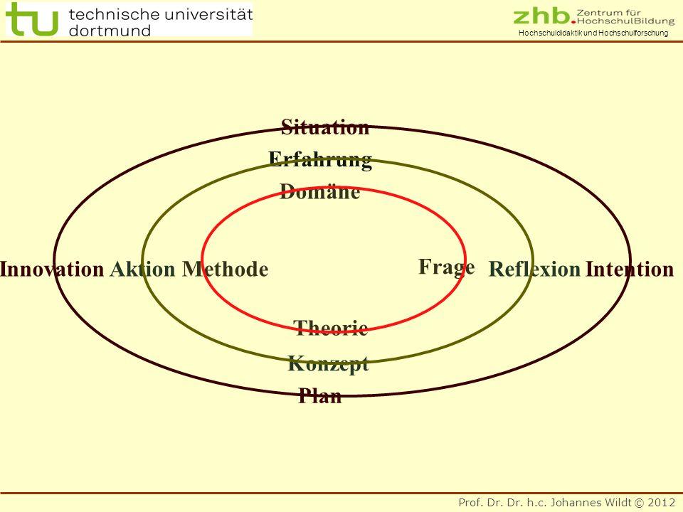 Prof. Dr. Dr. h.c. Johannes Wildt © 2012 Hochschuldidaktik und Hochschulforschung Erfahrung Reflexion Konzept Aktion Situation Domäne Theorie Plan Met