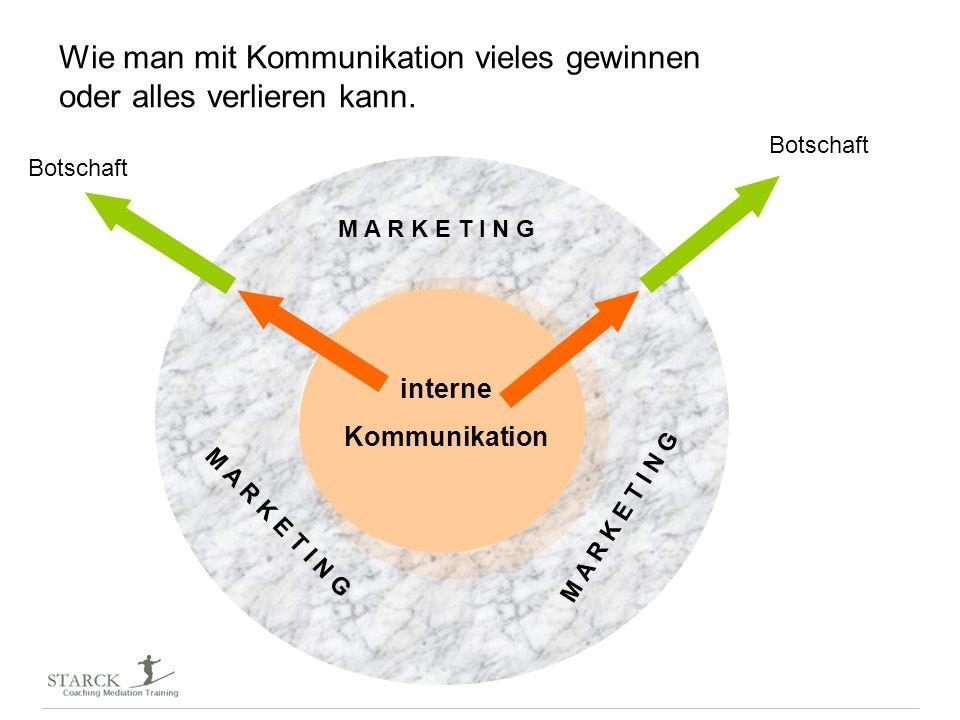 interne Kommunikation M A R K E T I N G Wie man mit Kommunikation vieles gewinnen oder alles verlieren kann. Botschaft
