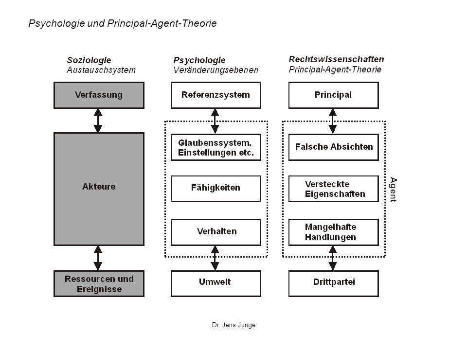 Dr. Jens Junge Psychologie und Principal-Agent-Theorie