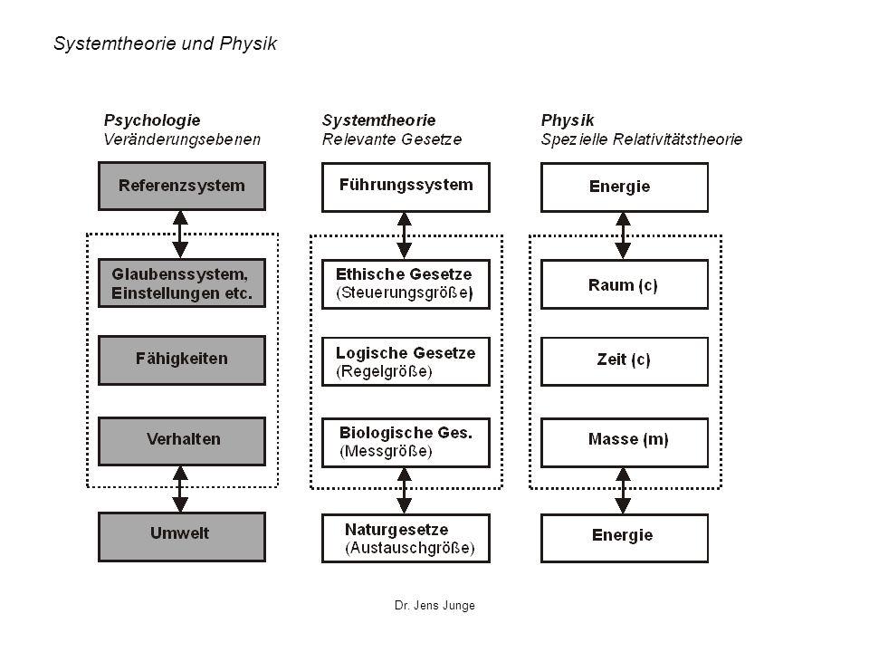 Dr. Jens Junge Systemtheorie und Physik