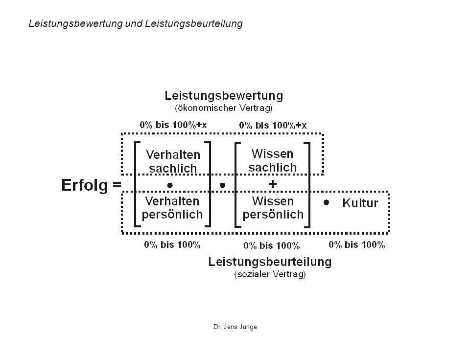 Dr. Jens Junge Leistungsbewertung und Leistungsbeurteilung