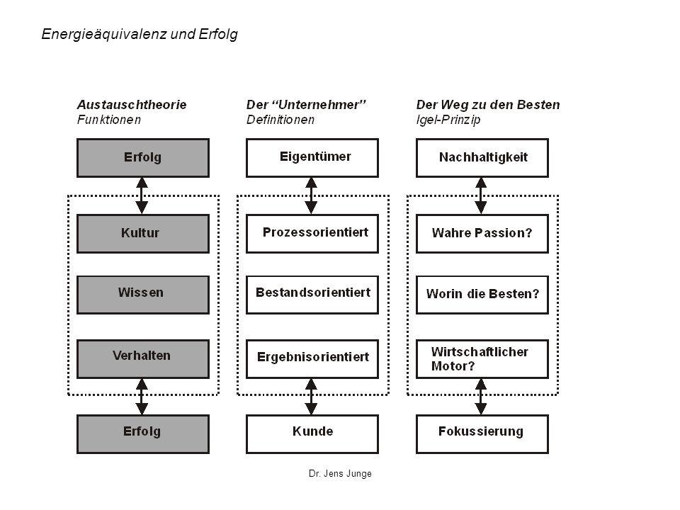 Dr. Jens Junge Energieäquivalenz und Erfolg