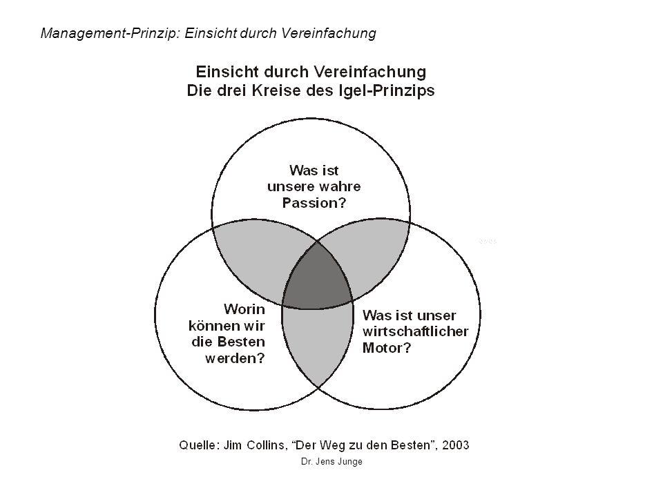 Dr. Jens Junge Management-Prinzip: Einsicht durch Vereinfachung