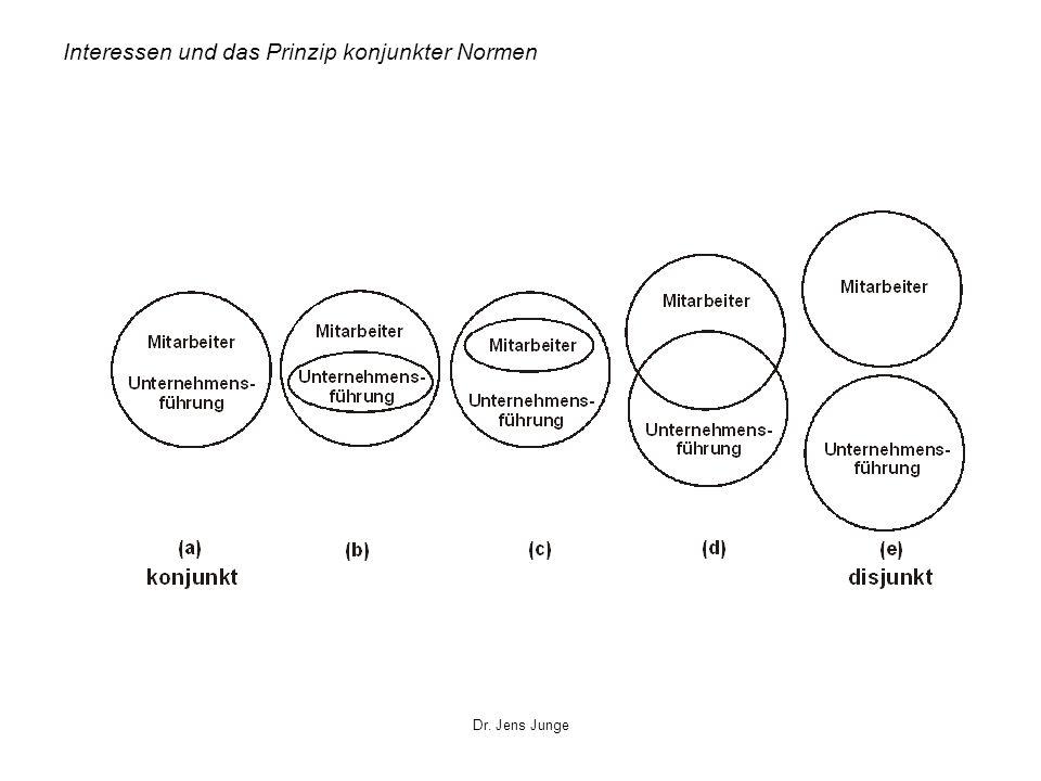 Dr. Jens Junge Interessen und das Prinzip konjunkter Normen
