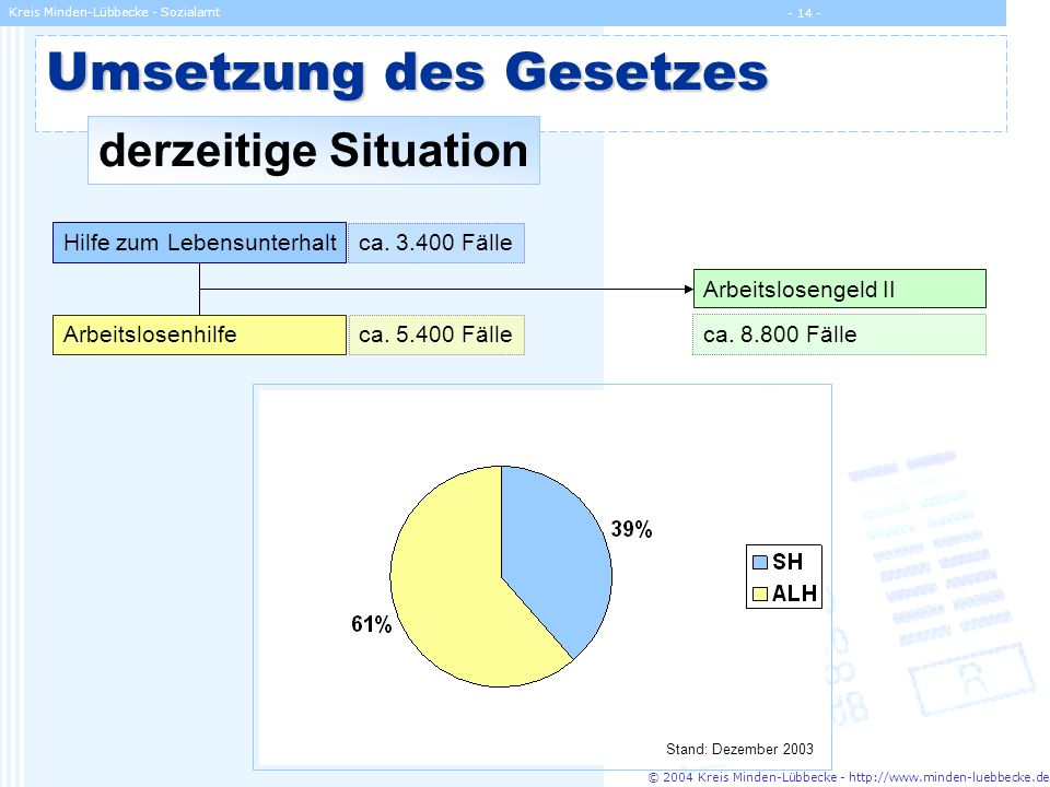 © 2004 Kreis Minden-Lübbecke - http://www.minden-luebbecke.de Kreis Minden-Lübbecke - Sozialamt - 14 - Umsetzung des Gesetzes Hilfe zum Lebensunterhal