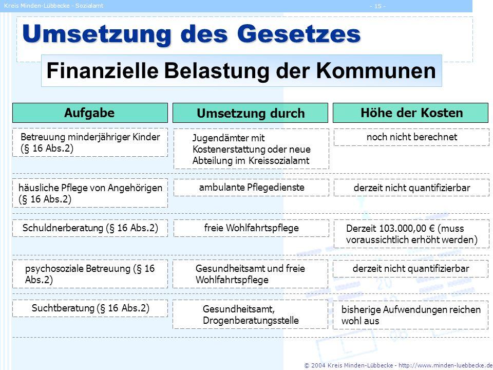 © 2004 Kreis Minden-Lübbecke - http://www.minden-luebbecke.de Kreis Minden-Lübbecke - Sozialamt - 15 - Umsetzung des Gesetzes Finanzielle Belastung de