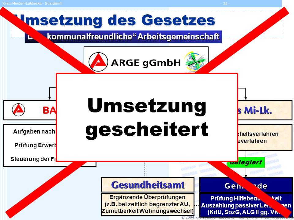 © 2004 Kreis Minden-Lübbecke - http://www.minden-luebbecke.de Kreis Minden-Lübbecke - Sozialamt - 22 - Umsetzung des Gesetzes Die kommunalfreundliche