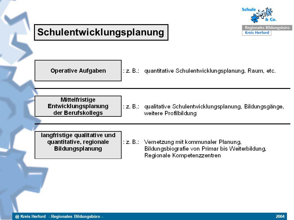 @ Kreis Herford - Regionales Bildungsbüro - 2004 Schulentwicklungsplanung
