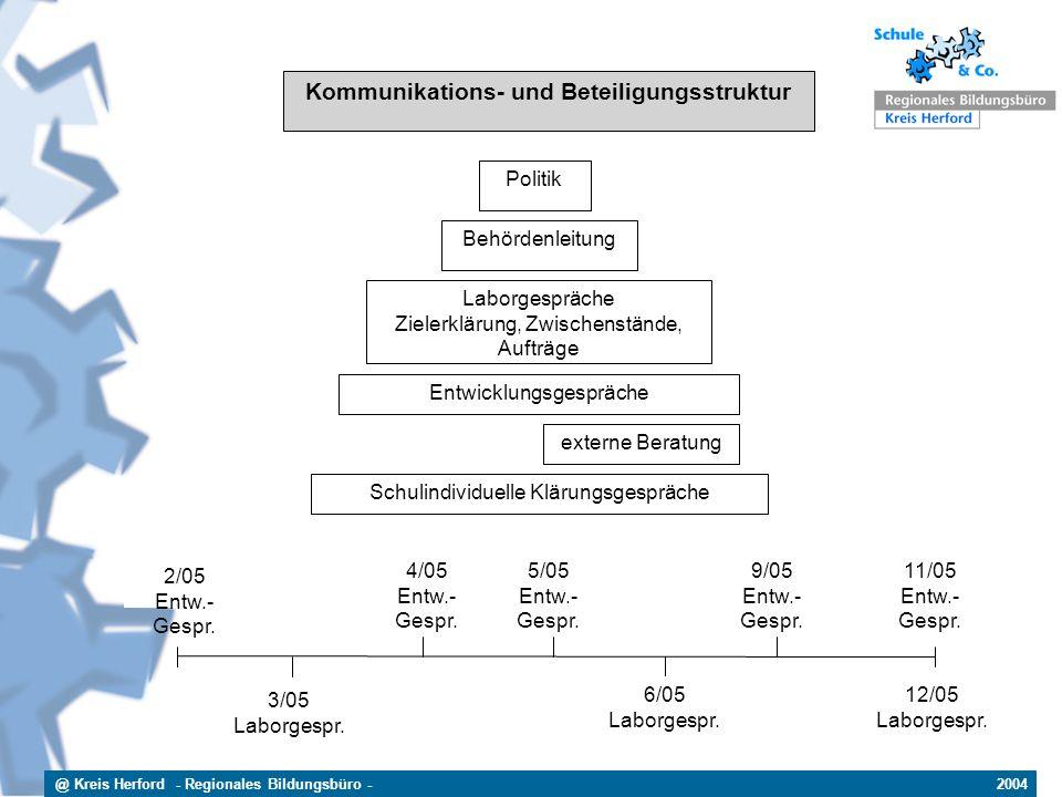 @ Kreis Herford - Regionales Bildungsbüro - 2004 Kommunikations- und Beteiligungsstruktur Politik Behördenleitung Laborgespräche Zielerklärung, Zwisch