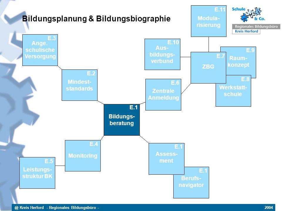 @ Kreis Herford - Regionales Bildungsbüro - 2004 Berufs- navigator E.1 Raum- konzept E.9 Werkstatt- schule E.8 Bildungs- beratung E.1 Bildungsplanung