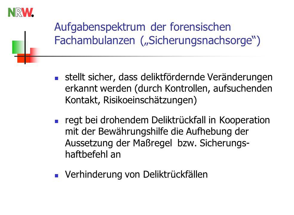 Aufgabenspektrum der forensischen Fachambulanzen (Sicherungsnachsorge) stellt sicher, dass deliktfördernde Veränderungen erkannt werden (durch Kontrollen, aufsuchenden Kontakt, Risikoeinschätzungen) regt bei drohendem Deliktrückfall in Kooperation mit der Bewährungshilfe die Aufhebung der Aussetzung der Maßregel bzw.