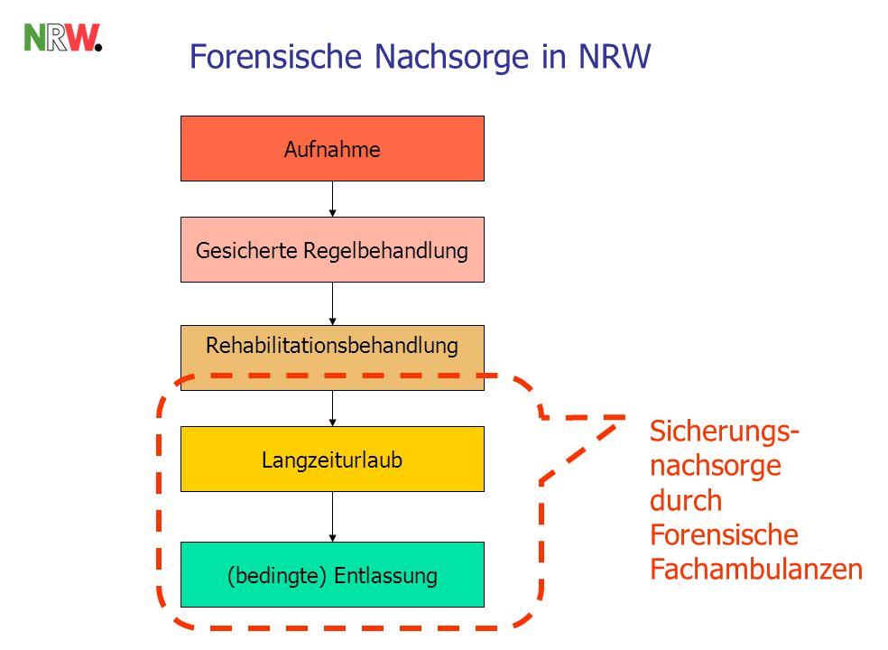 Forensische Nachsorge in NRW Aufnahme Gesicherte Regelbehandlung Rehabilitationsbehandlung Langzeiturlaub (bedingte) Entlassung Sicherungs- nachsorge