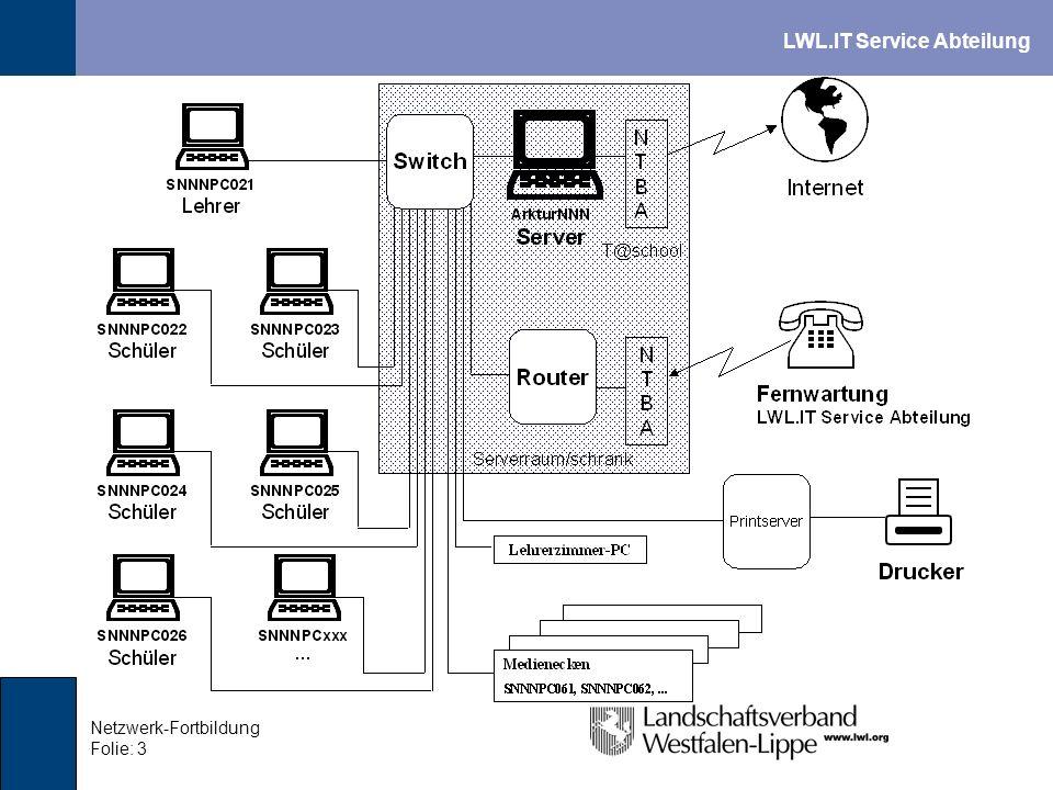 LWL.IT Service Abteilung Netzwerk-Fortbildung Folie: 4 Dienste des Servers Anmeldeserver: Zentrale Benutzerverwaltung Fileserver: Dateiablage auf dem Server Webserver: Bereitstellung von Intranet-Seiten Proxyserver: Zwischenspeichern, Freigeben, Sperren von Internetseiten Firewall: Beschränkung von Zugriffen auf das Netz Mailserver: Email-Empfang, -Versand und –Verteilung
