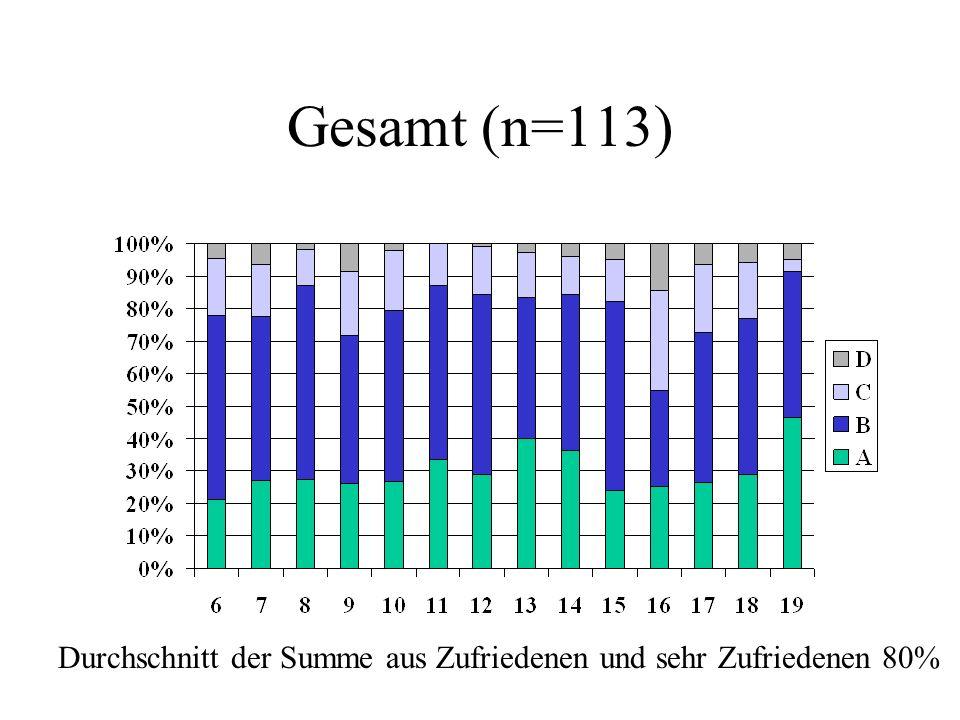 Gesamt (n=113) Durchschnitt der Summe aus Zufriedenen und sehr Zufriedenen 80%