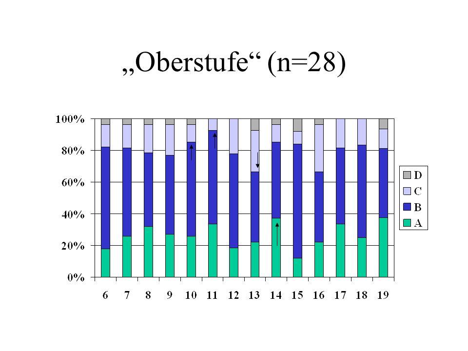 Oberstufe (n=28)