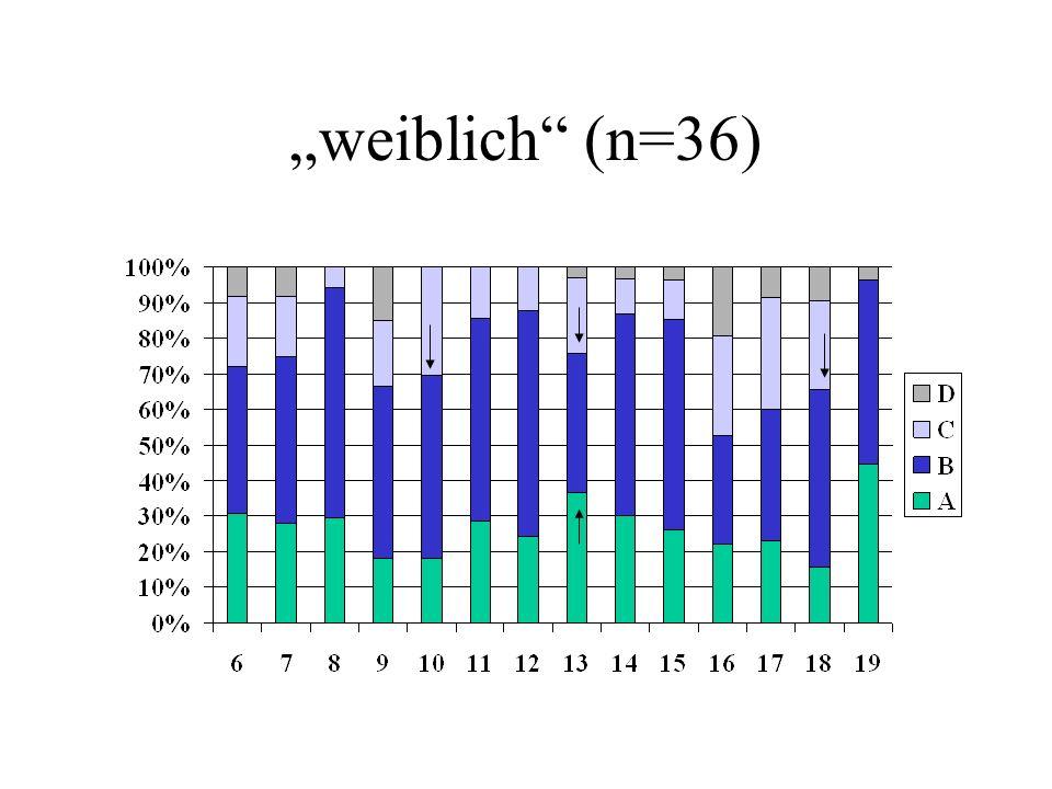 weiblich (n=36)
