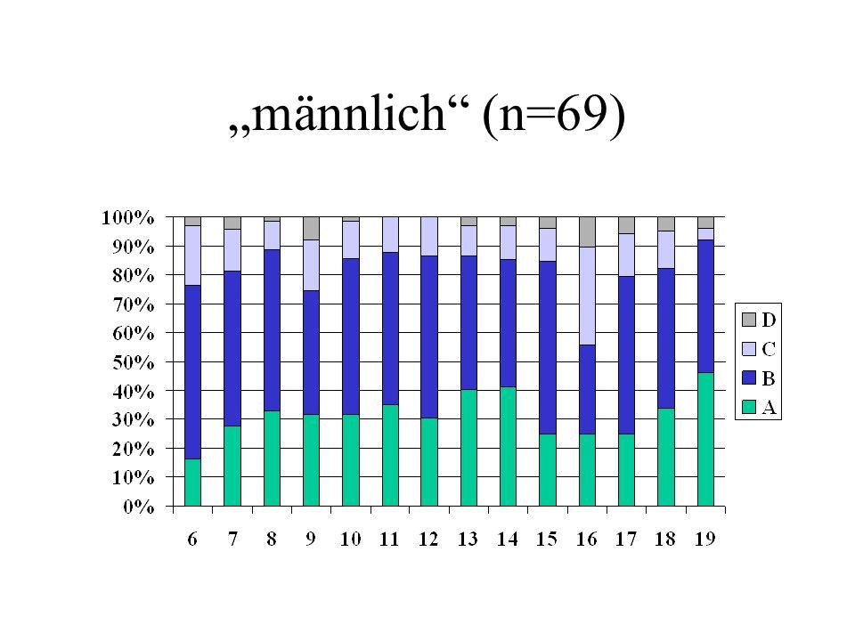 männlich (n=69)