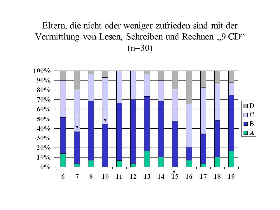 Eltern, die nicht oder weniger zufrieden sind mit der Vermittlung von Lesen, Schreiben und Rechnen 9 CD (n=30)