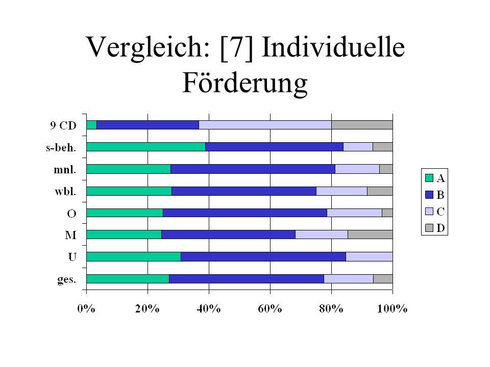 Vergleich: [7] Individuelle Förderung