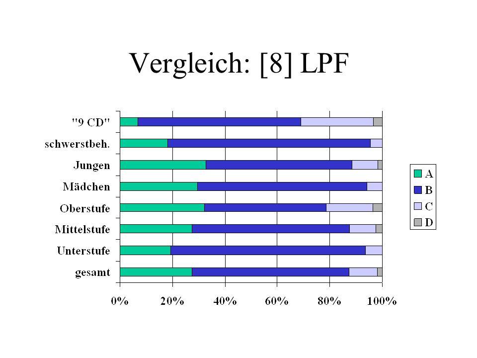 Vergleich: [8] LPF