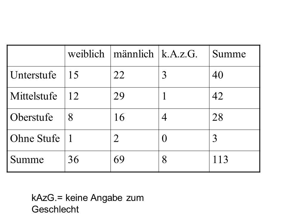 Rücklaufquoten Klassen E bis 3:63,5% Klassen 4/5, 6 bis 8:54,5% Klassen 9 und 10:45,9% Insgesamt56,2%