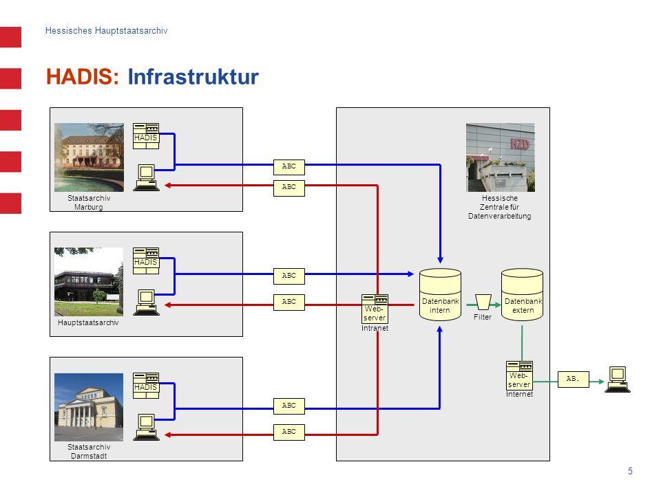 Hessisches Hauptstaatsarchiv 5 HADIS: Infrastruktur ABC HADIS Hauptstaatsarchiv Staatsarchiv Darmstadt Staatsarchiv Marburg HADIS Intranet Web- server