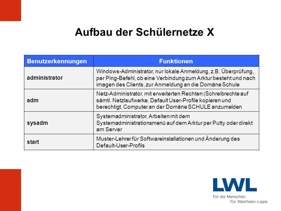 Aufbau der Schülernetze X BenutzerkennungenFunktionen administrator Windows-Administrator, nur lokale Anmeldung, z.B. Überprüfung, per Ping-Befehl, ob