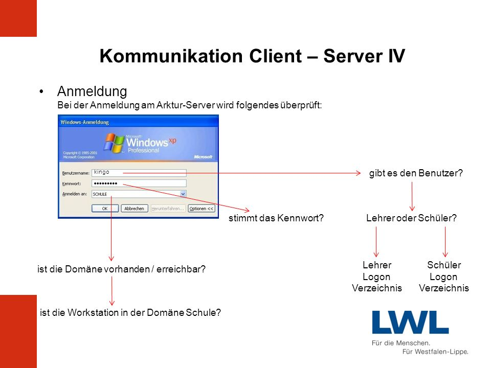 Kommunikation Client – Server IV Anmeldung Bei der Anmeldung am Arktur-Server wird folgendes überprüft: kingo gibt es den Benutzer? Lehrer oder Schüle
