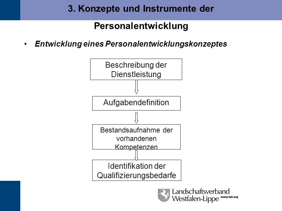 3. Konzepte und Instrumente der Personalentwicklung Entwicklung eines Personalentwicklungskonzeptes Beschreibung der Dienstleistung Aufgabendefinition