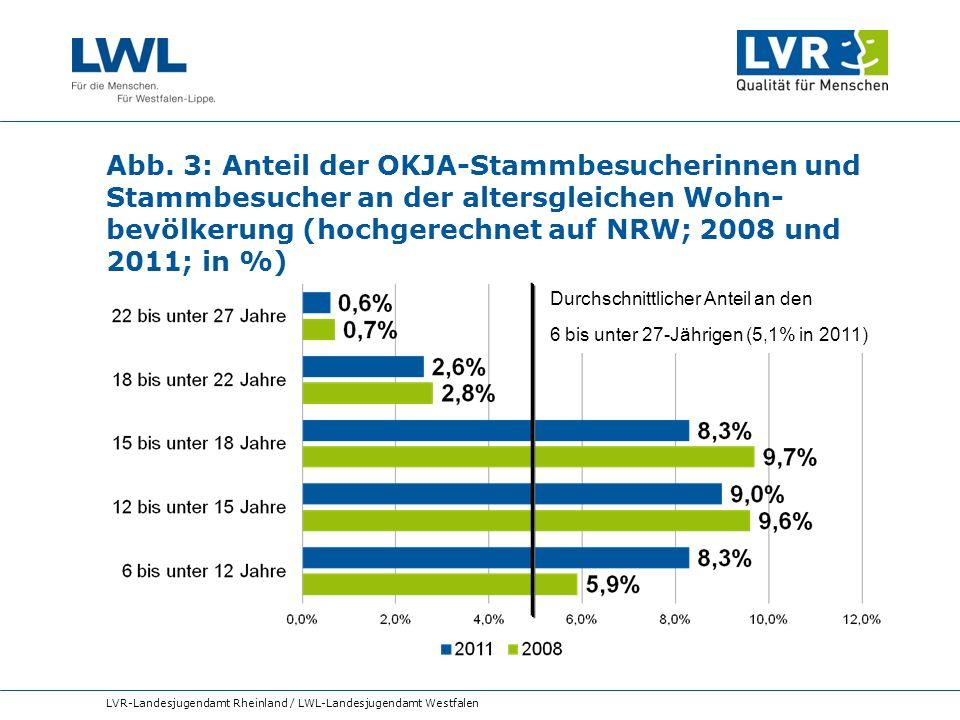 Abb. 3: Anteil der OKJA-Stammbesucherinnen und Stammbesucher an der altersgleichen Wohn- bevölkerung (hochgerechnet auf NRW; 2008 und 2011; in %) LVR-