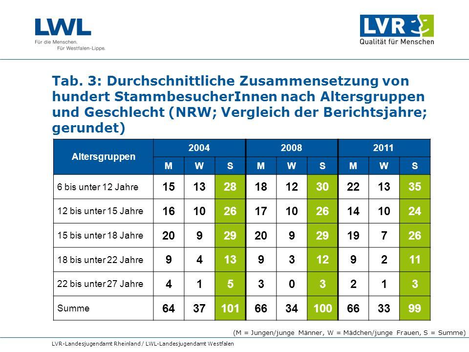 Tab. 3: Durchschnittliche Zusammensetzung von hundert StammbesucherInnen nach Altersgruppen und Geschlecht (NRW; Vergleich der Berichtsjahre; gerundet