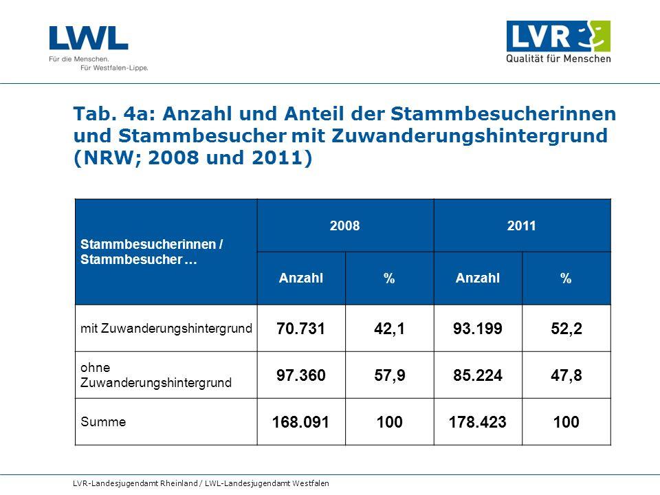 Tab. 4a: Anzahl und Anteil der Stammbesucherinnen und Stammbesucher mit Zuwanderungshintergrund (NRW; 2008 und 2011) LVR-Landesjugendamt Rheinland / L