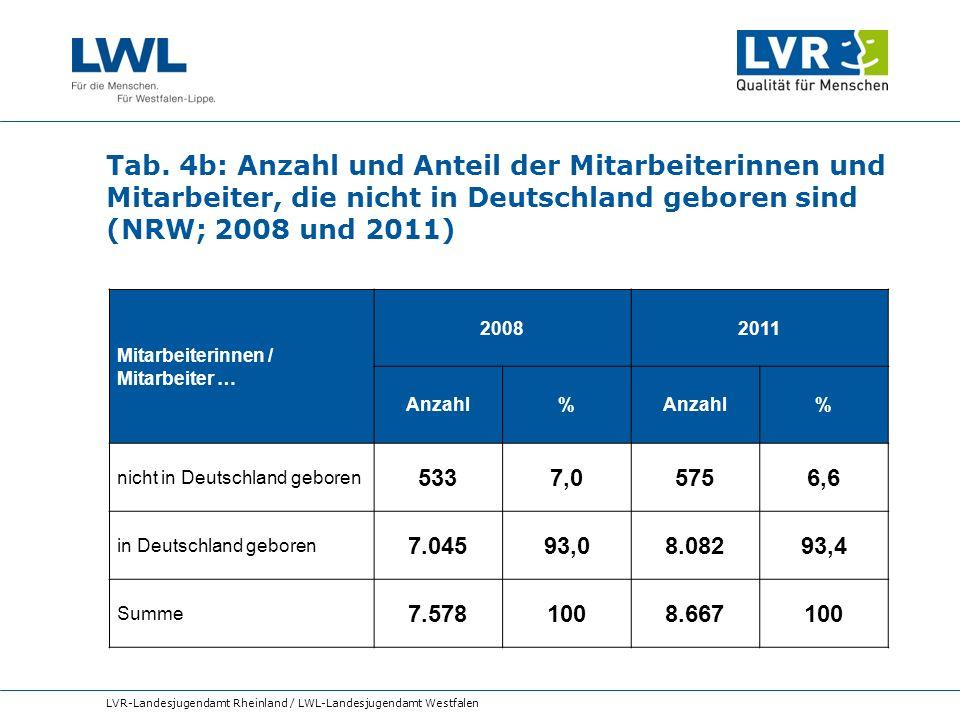 Tab. 4b: Anzahl und Anteil der Mitarbeiterinnen und Mitarbeiter, die nicht in Deutschland geboren sind (NRW; 2008 und 2011) LVR-Landesjugendamt Rheinl