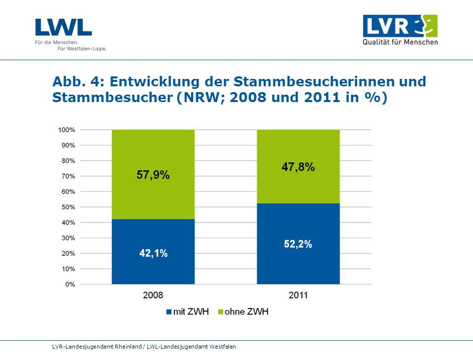 Abb. 4: Entwicklung der Stammbesucherinnen und Stammbesucher (NRW; 2008 und 2011 in %) LVR-Landesjugendamt Rheinland / LWL-Landesjugendamt Westfalen