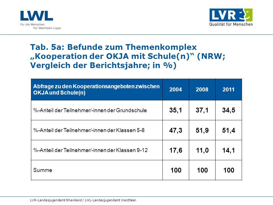 Tab. 5a: Befunde zum Themenkomplex Kooperation der OKJA mit Schule(n) (NRW; Vergleich der Berichtsjahre; in %) LVR-Landesjugendamt Rheinland / LWL-Lan