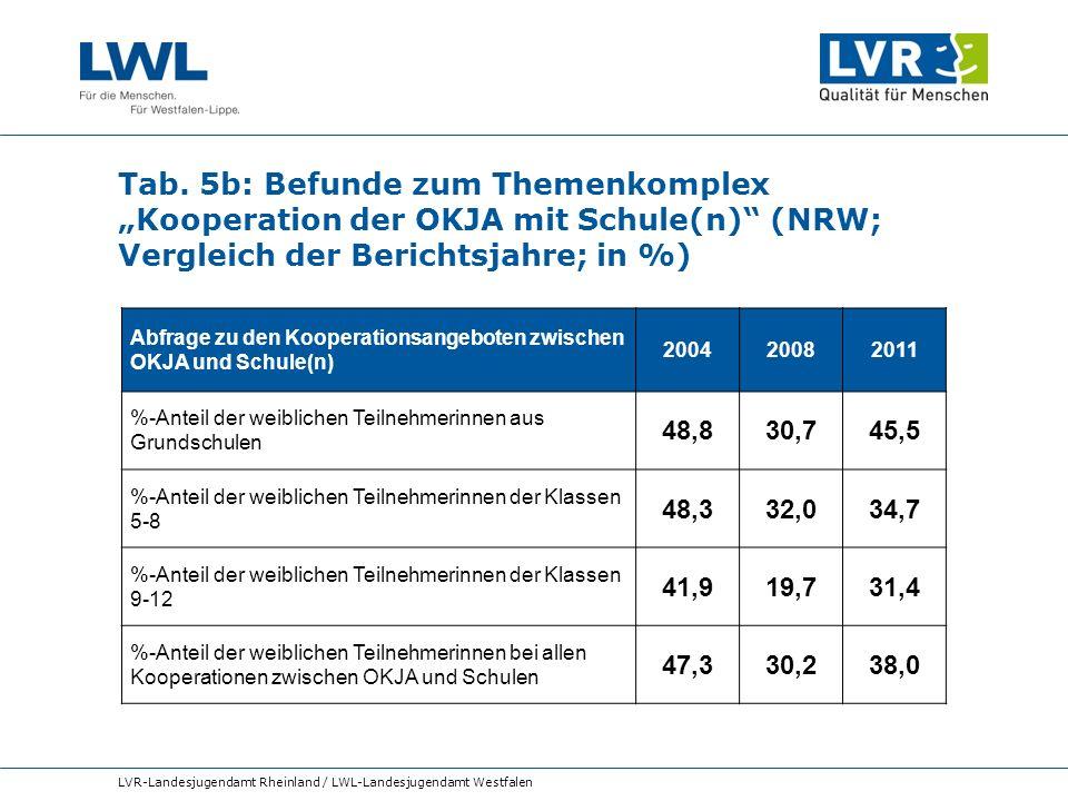 Tab. 5b: Befunde zum Themenkomplex Kooperation der OKJA mit Schule(n) (NRW; Vergleich der Berichtsjahre; in %) LVR-Landesjugendamt Rheinland / LWL-Lan