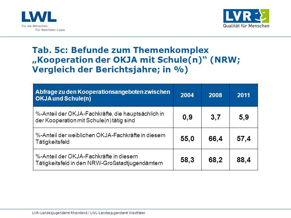 Tab. 5c: Befunde zum Themenkomplex Kooperation der OKJA mit Schule(n) (NRW; Vergleich der Berichtsjahre; in %) LVR-Landesjugendamt Rheinland / LWL-Lan