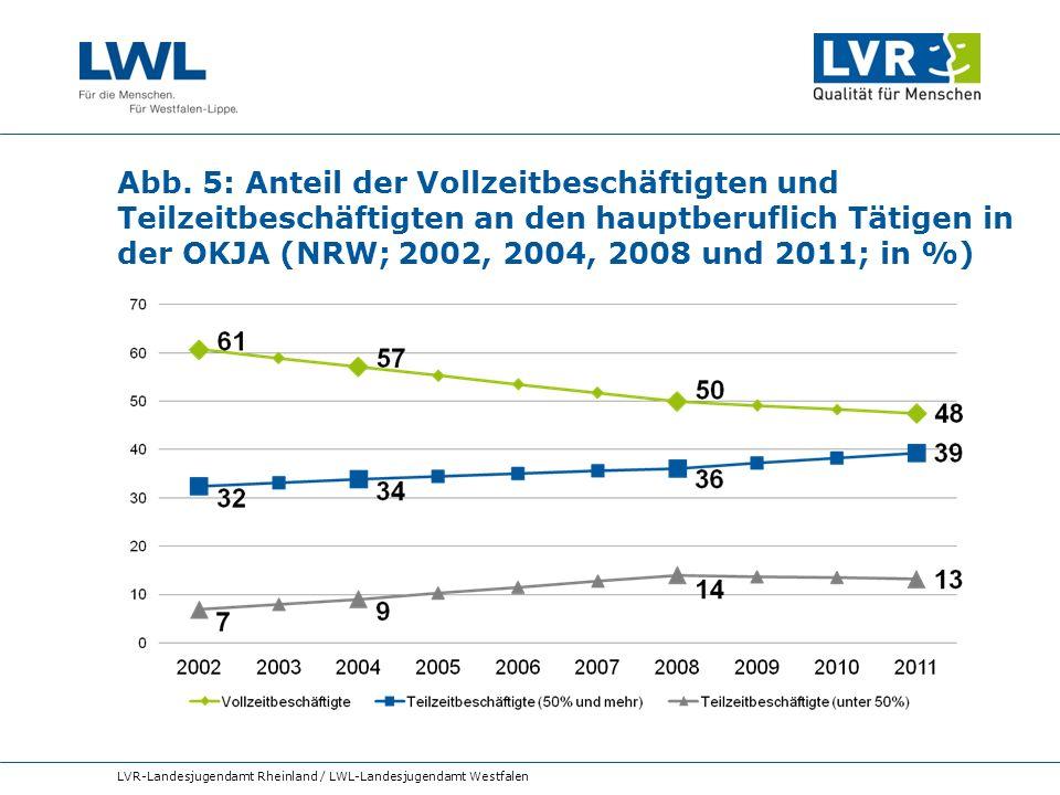 Abb. 5: Anteil der Vollzeitbeschäftigten und Teilzeitbeschäftigten an den hauptberuflich Tätigen in der OKJA (NRW; 2002, 2004, 2008 und 2011; in %) LV