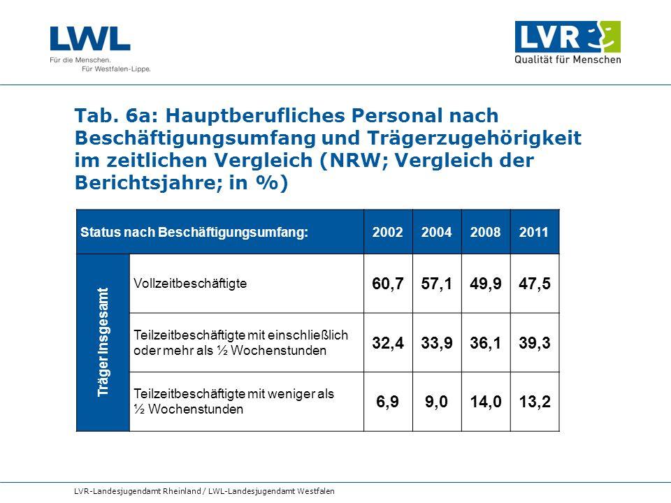 Tab. 6a: Hauptberufliches Personal nach Beschäftigungsumfang und Trägerzugehörigkeit im zeitlichen Vergleich (NRW; Vergleich der Berichtsjahre; in %)