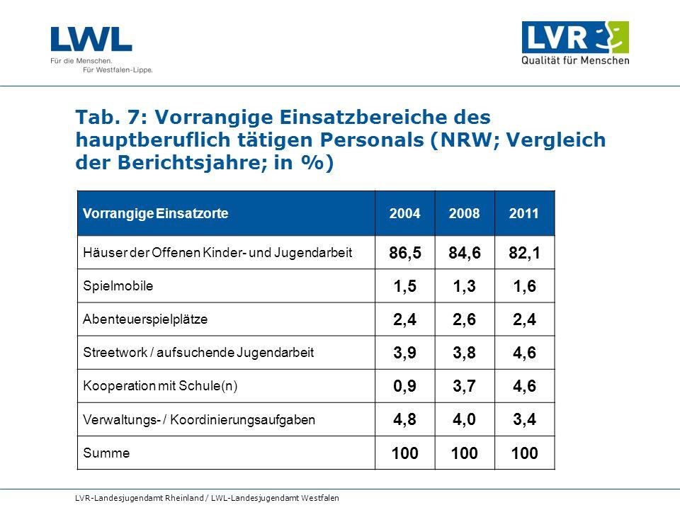 Tab. 7: Vorrangige Einsatzbereiche des hauptberuflich tätigen Personals (NRW; Vergleich der Berichtsjahre; in %) LVR-Landesjugendamt Rheinland / LWL-L