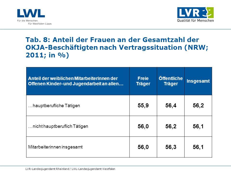 Tab. 8: Anteil der Frauen an der Gesamtzahl der OKJA-Beschäftigten nach Vertragssituation (NRW; 2011; in %) LVR-Landesjugendamt Rheinland / LWL-Landes
