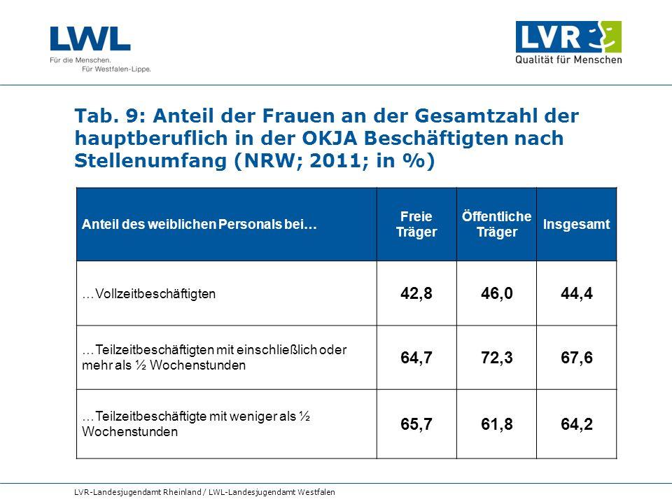 Tab. 9: Anteil der Frauen an der Gesamtzahl der hauptberuflich in der OKJA Beschäftigten nach Stellenumfang (NRW; 2011; in %) LVR-Landesjugendamt Rhei