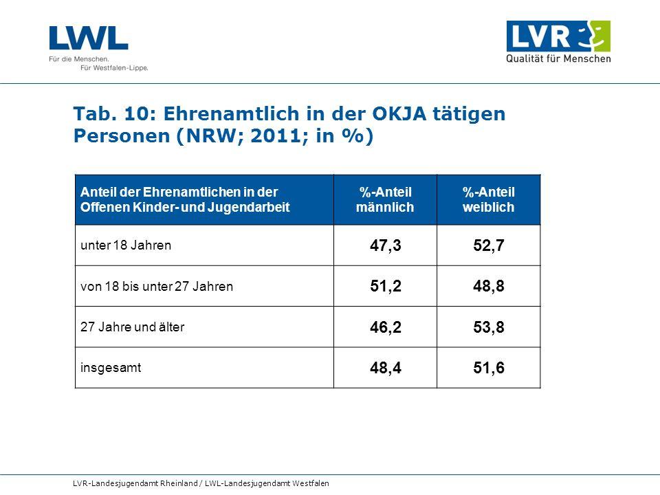 Tab. 10: Ehrenamtlich in der OKJA tätigen Personen (NRW; 2011; in %) LVR-Landesjugendamt Rheinland / LWL-Landesjugendamt Westfalen Anteil der Ehrenamt