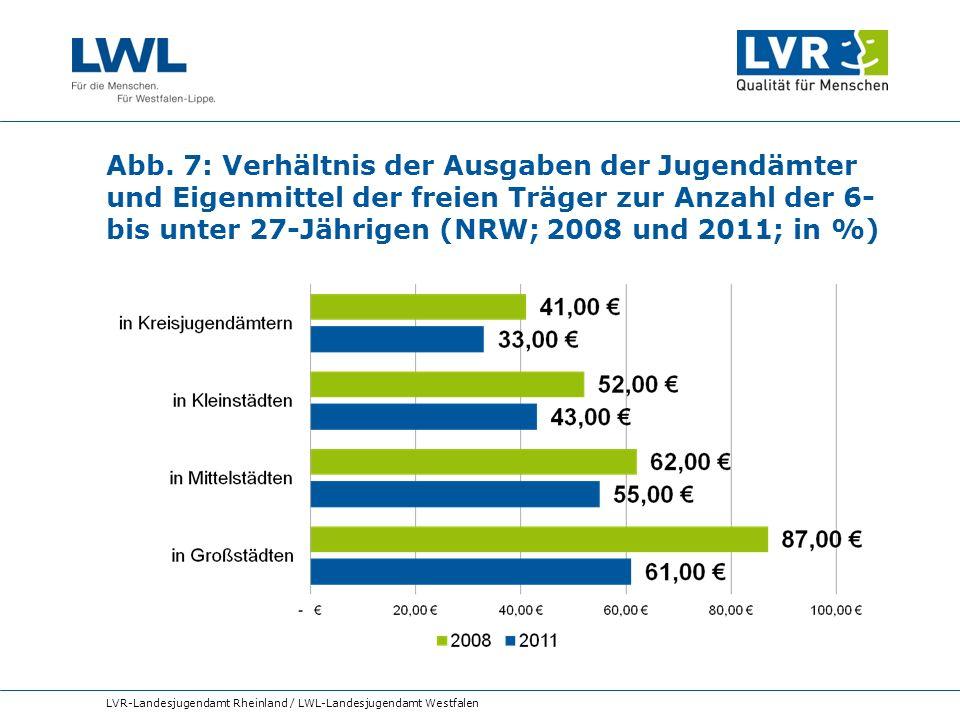 Abb. 7: Verhältnis der Ausgaben der Jugendämter und Eigenmittel der freien Träger zur Anzahl der 6- bis unter 27-Jährigen (NRW; 2008 und 2011; in %) L