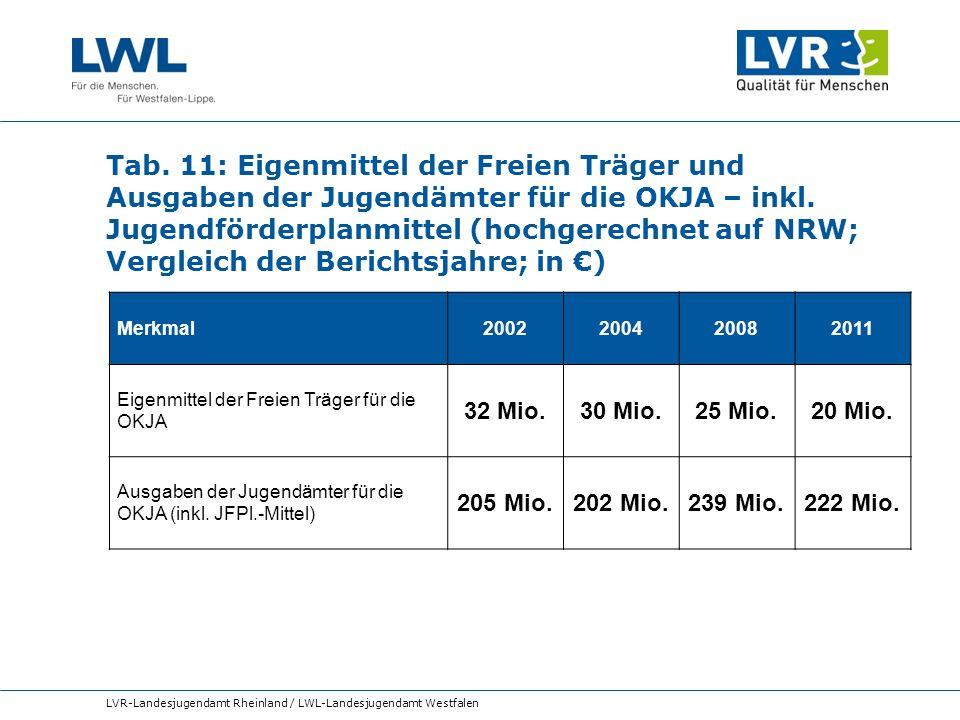 Tab. 11: Eigenmittel der Freien Träger und Ausgaben der Jugendämter für die OKJA – inkl. Jugendförderplanmittel (hochgerechnet auf NRW; Vergleich der