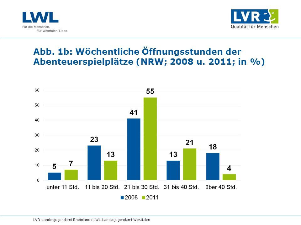 Abb. 1b: Wöchentliche Öffnungsstunden der Abenteuerspielplätze (NRW; 2008 u. 2011; in %) LVR-Landesjugendamt Rheinland / LWL-Landesjugendamt Westfalen