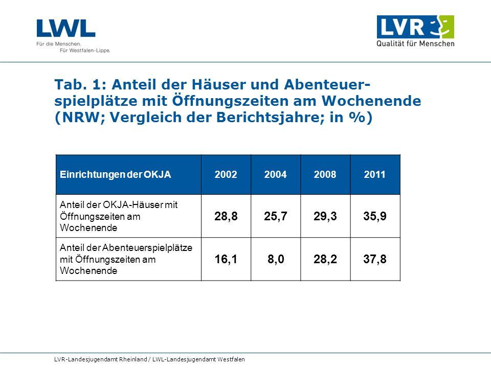 Tab. 1: Anteil der Häuser und Abenteuer- spielplätze mit Öffnungszeiten am Wochenende (NRW; Vergleich der Berichtsjahre; in %) LVR-Landesjugendamt Rhe