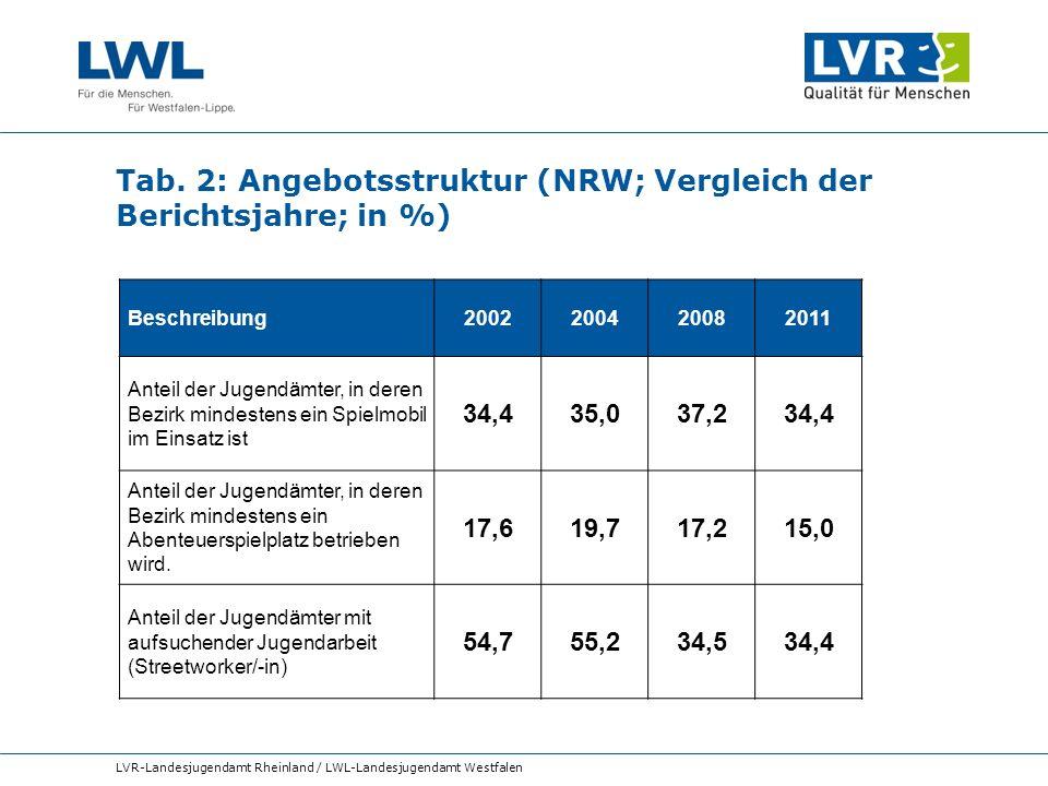 Tab. 2: Angebotsstruktur (NRW; Vergleich der Berichtsjahre; in %) LVR-Landesjugendamt Rheinland / LWL-Landesjugendamt Westfalen Beschreibung2002200420